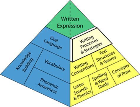 Mla format 5 paragraph essay outline
